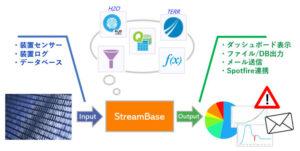 大量のストリームデータをリアルタイム処理