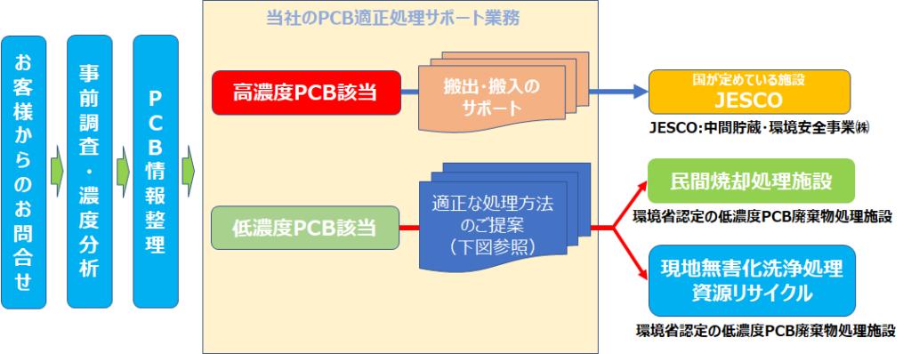 PCB廃棄物処理サポート業務の流れ