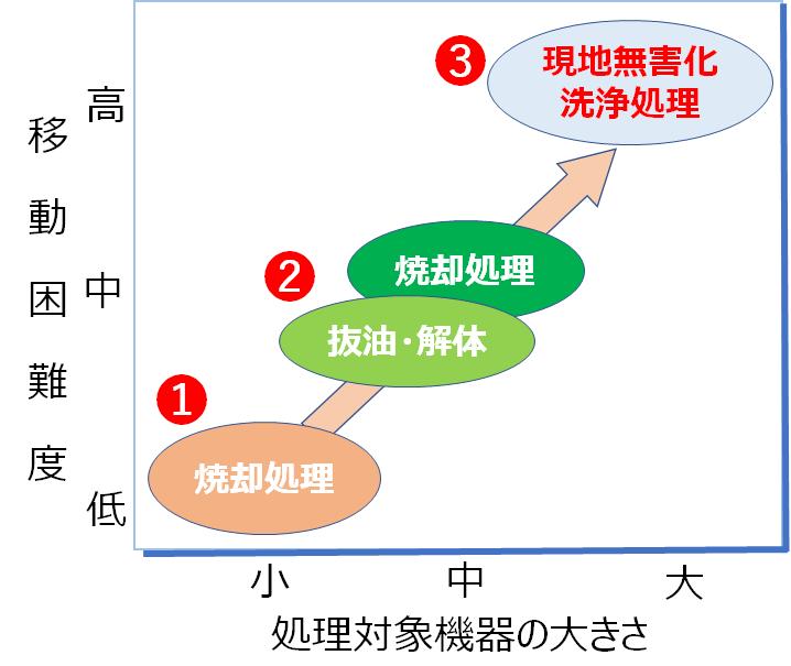 低濃度PCB含有機器の処理方法選択