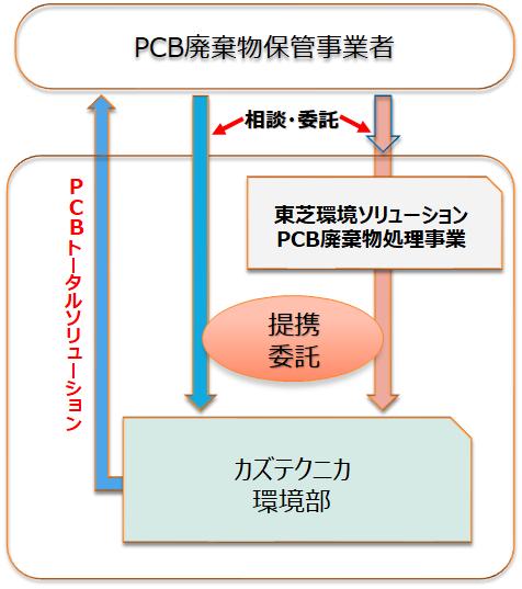 PCB廃棄物処理の連携業務概要